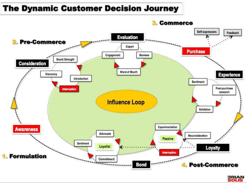 figure out users' journey, as part of your web design strategy