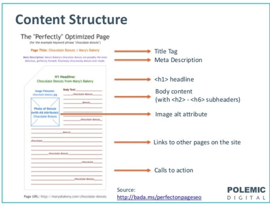 structure of information, based on a web design strategy
