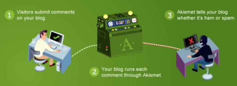 Akismet WordPress automation