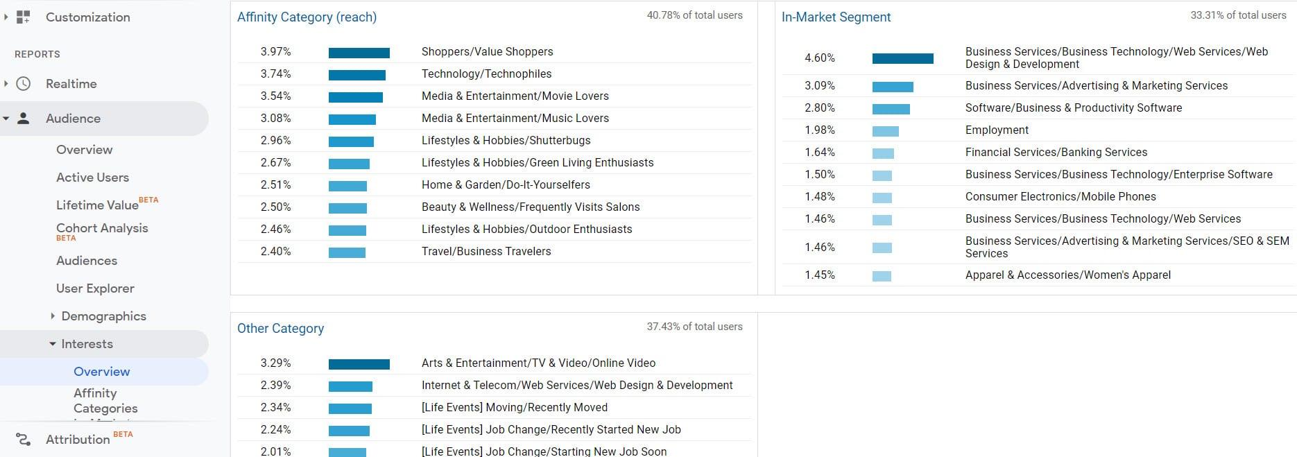 Analytics interest report