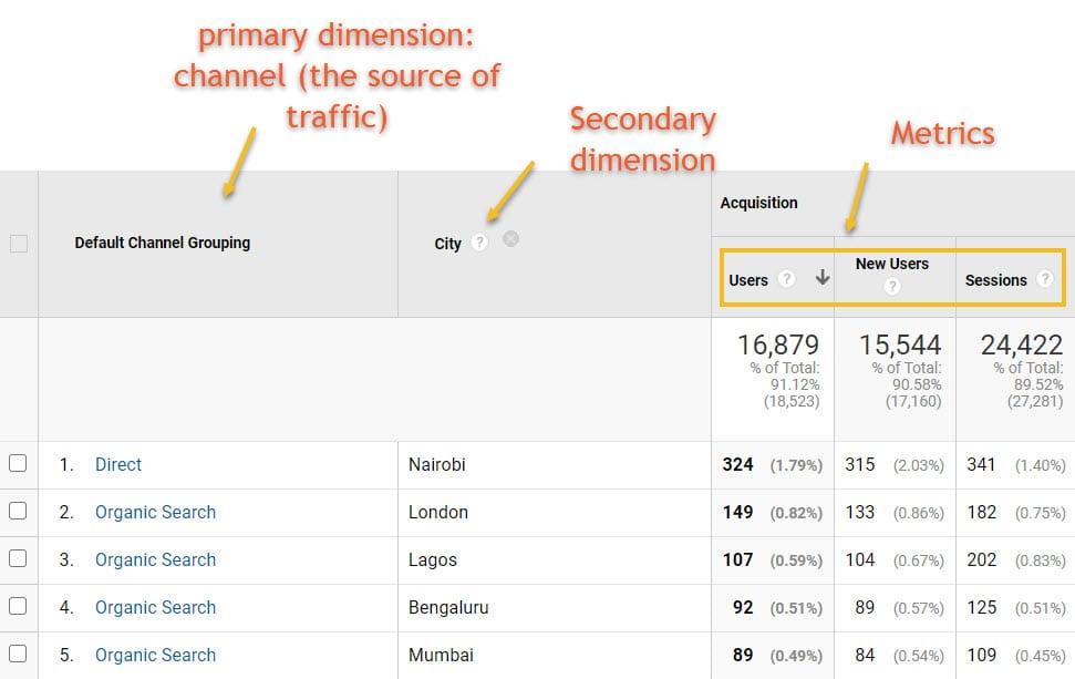 Analytics metrics and dimensions