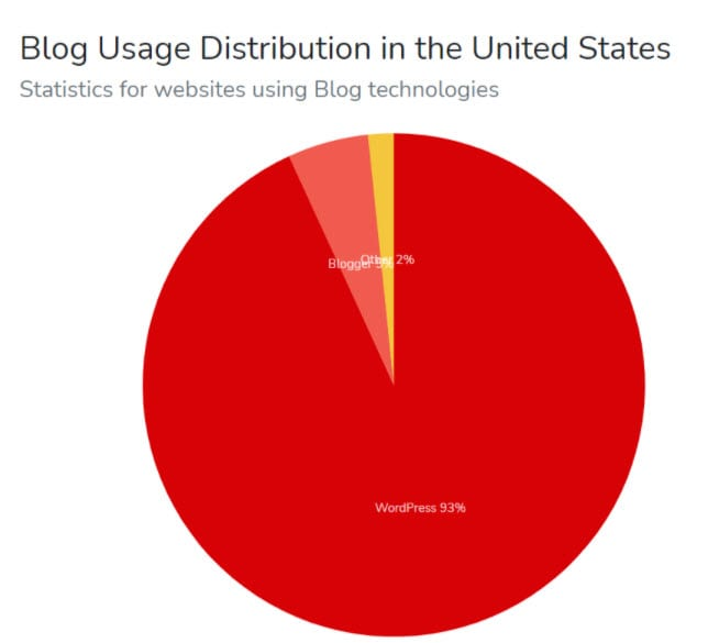 blog usage in the US