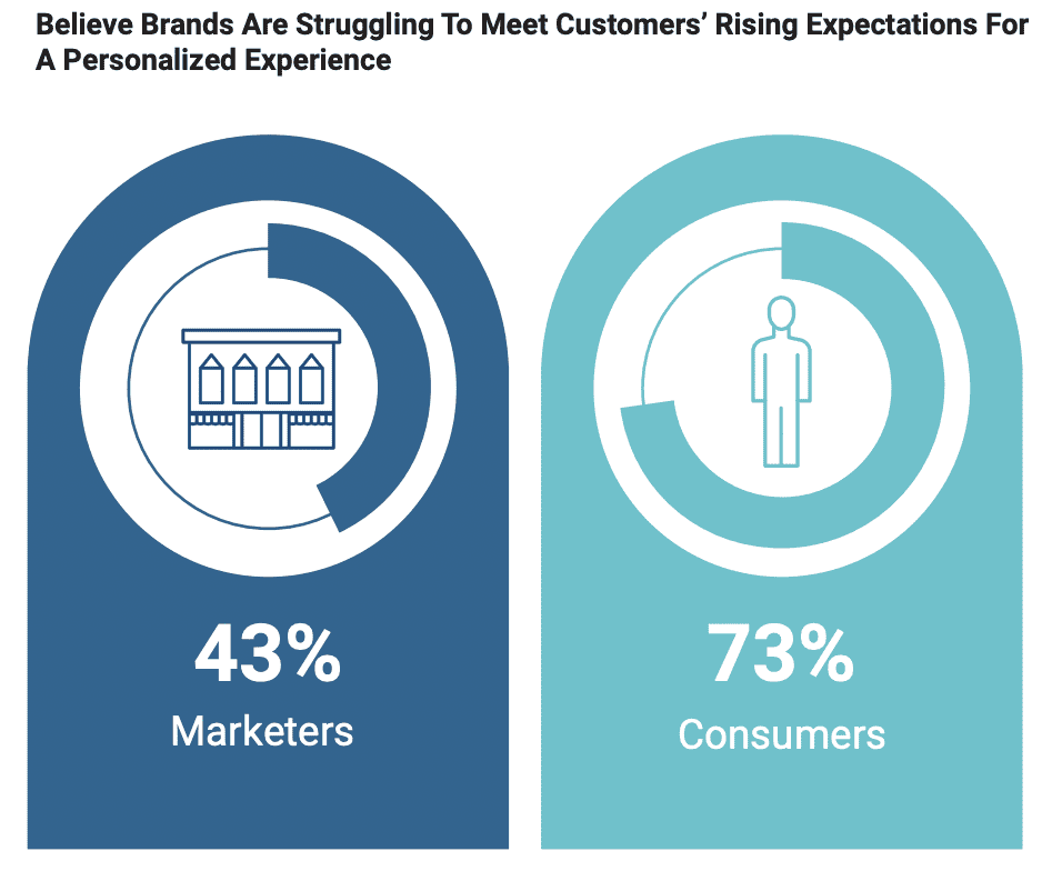 Are brands delivering expectations?