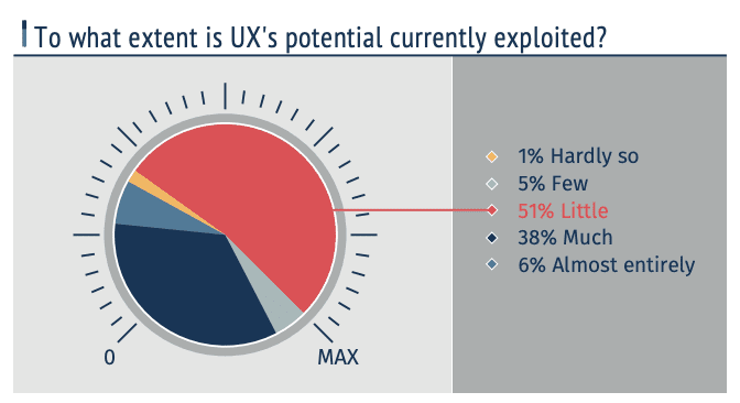 Is UX exploited enough?