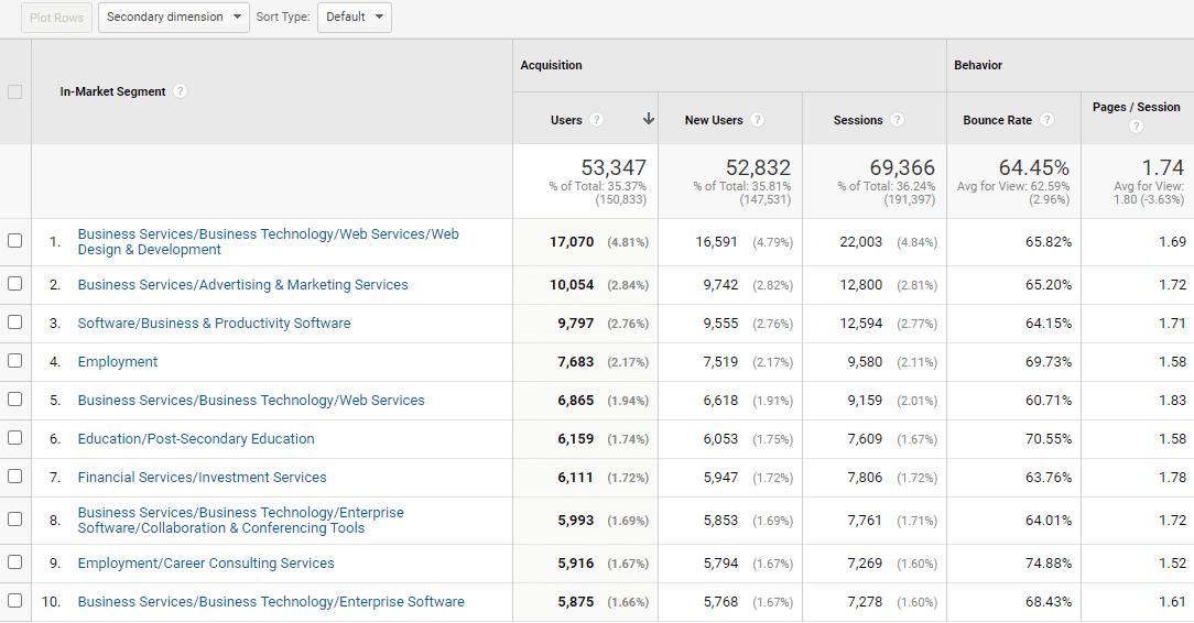 Website user segments