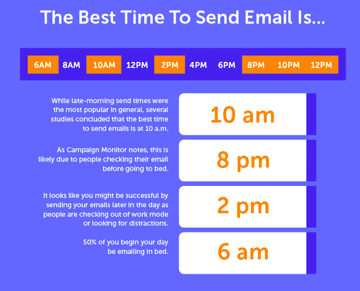 Email timing